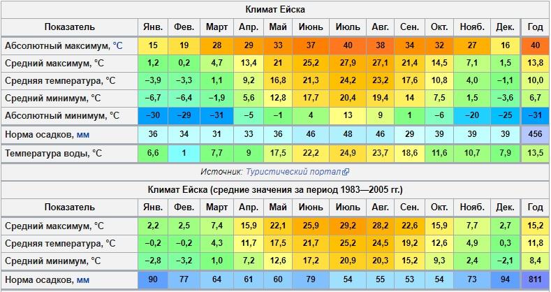 Погода в Ейске на октябрь 2018 года. ТОЧНО! Прогноз погоды в октябре от